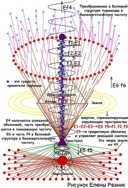 piramida-struktura-preobrazovanie