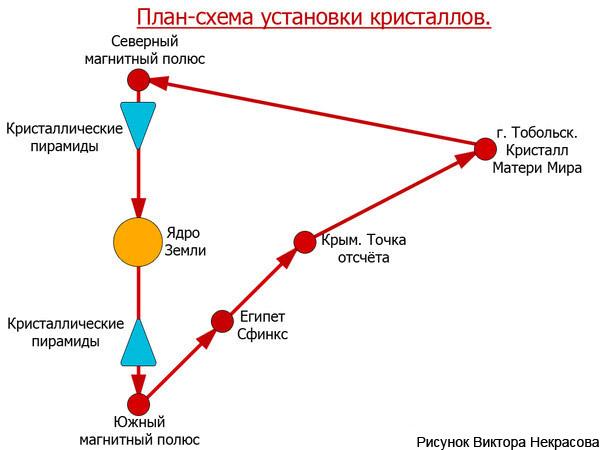 plan-shema-ustanovki-kristallov