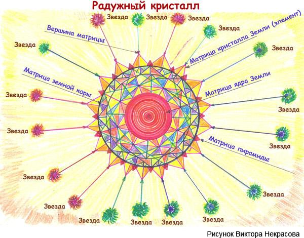 raduzhnyj-kristall-shema-nekrasov