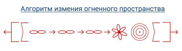 algoritm_nekrasov